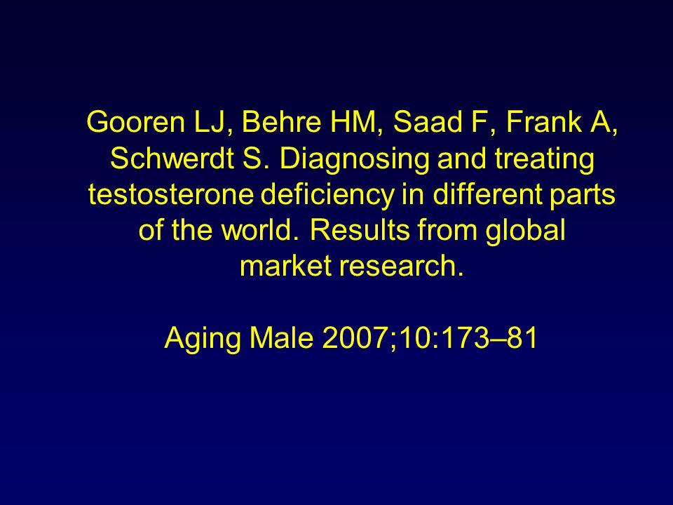 Θεραπεία υποκατάστασης με τεστοστερόνη - Μεταβολές του προστάτη  Μεταβολές στα επίπεδα PSA –Μικρή αύξηση στα επίπεδα PSA (περίπου 15%, 0,2 ng/mL – 0,5 ng/mL)  Μεταβολές στο μέγεθος του προστάτη –Μικρή αλλά στατιστικά σημαντική αύξηση του μεγέθους (περίπου 15%) –Οι περισσότεροι υπογοναδικοί άνδρες έχουν μικρούς προστάτες  Καλοήθης υπερπλασία του προστάτη –Πολλαπλές μελέτες έχουν αποτύχει να αποδείξουν ότι η ποιότητα της ούρησης επιδεινώνεται με την υποκατάσταση τεστοστερόνης Rhoden EL and Morgentaler A.