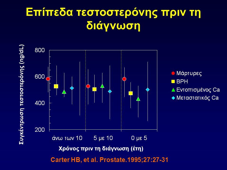 Επίπεδα τεστοστερόνης πριν τη διάγνωση Χρόνος πριν τη διάγνωση (έτη) Συγκέντρωση τεστοστερόνης (ng/dL) Carter HB, et al. Prostate.1995;27:27-31