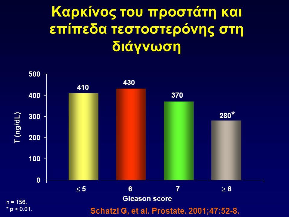  5 5 76 410 370 430 n = 156. * p < 0.01.  8 8 280 * Schatzl G, et al. Prostate. 2001;47:52-8. T (ng/dL) Καρκίνος του προστάτη και επίπεδα τεστοστε
