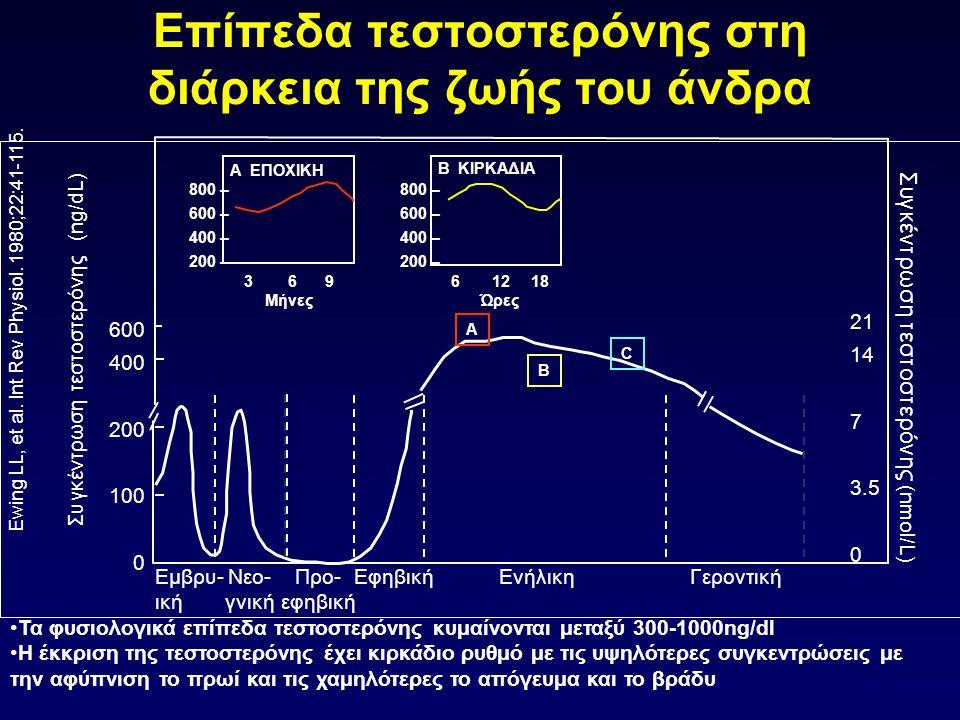 Επίπεδα τεστοστερόνης πριν τη διάγνωση Χρόνος πριν τη διάγνωση (έτη) Συγκέντρωση τεστοστερόνης (ng/dL) Carter HB, et al.