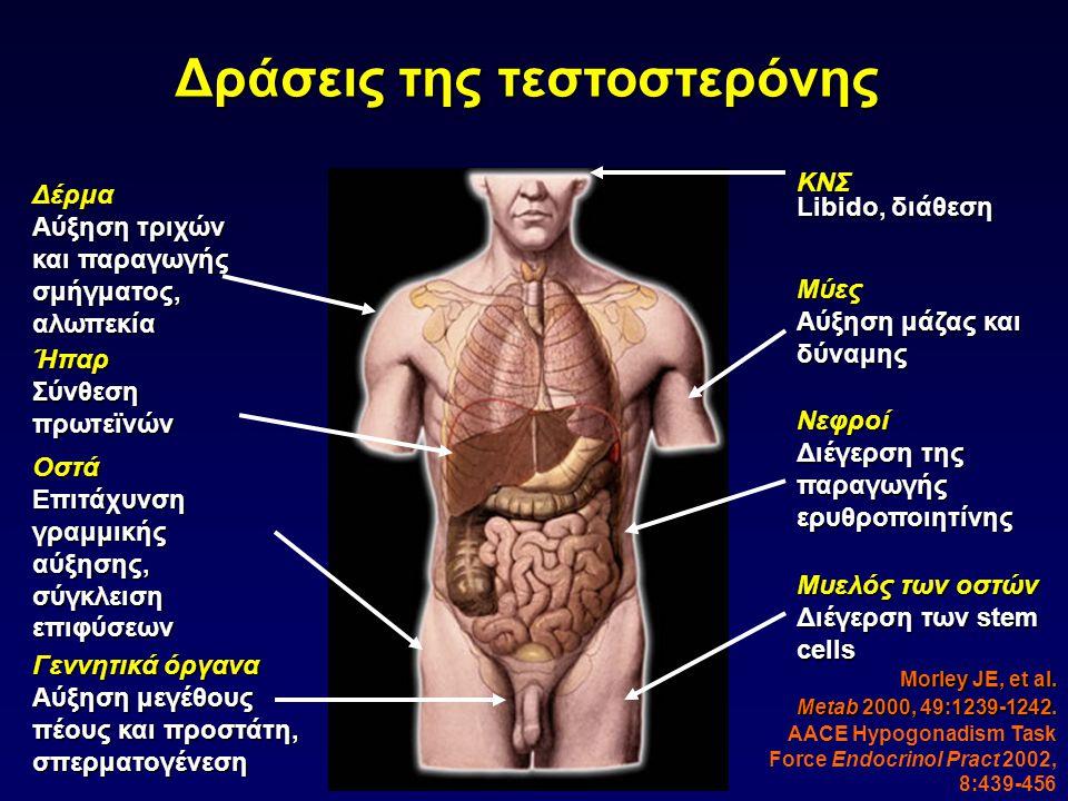 Επιβεβαίωση του μοντέλου : Τραγικά αποτελέσματα από τη χορήγηση τεστοστερόνης σε ασθενείς με PCa Prout GR, Brewer WR.