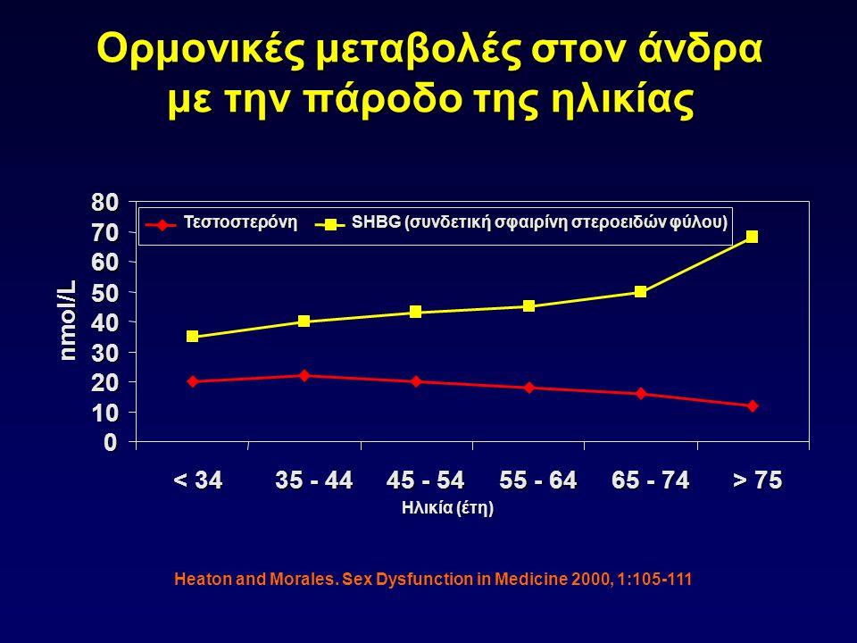 Ορμονικές μεταβολές στον άνδρα με την πάροδο της ηλικίας Heaton and Morales. Sex Dysfunction in Medicine 2000, 1:105-111 0 10 20 30 40 50 60 70 80 < 3