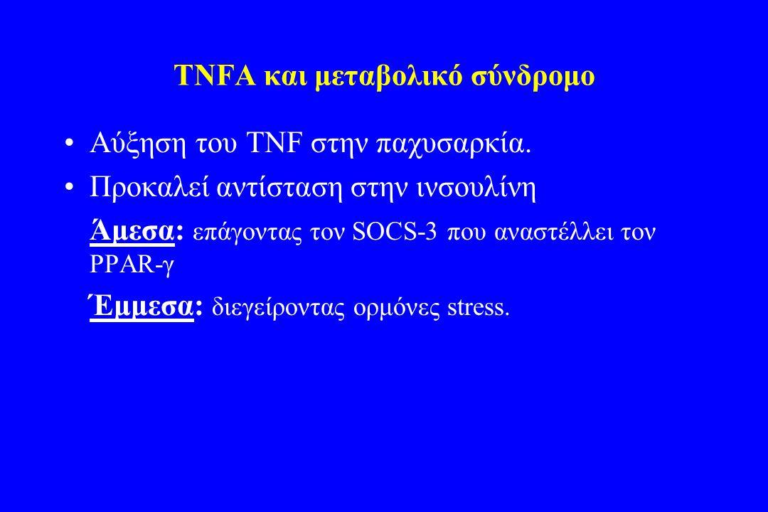 TNFA και μεταβολικό σύνδρομο •Αύξηση του TNF στην παχυσαρκία. •Προκαλεί αντίσταση στην ινσουλίνη Άμεσα: επάγοντας τον SOCS-3 που αναστέλλει τον PPAR-γ