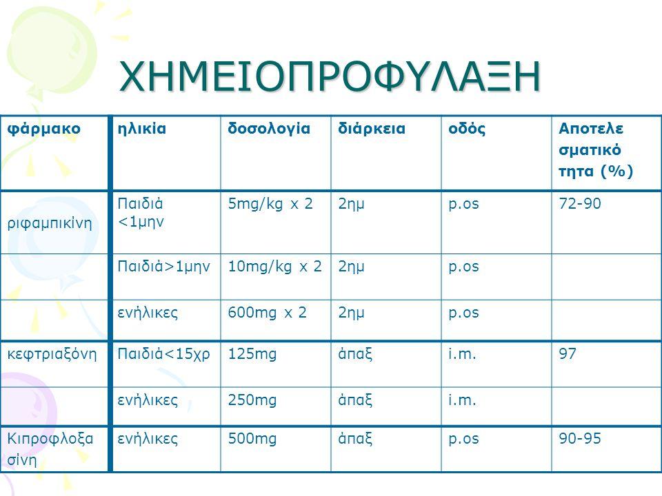 ΧΗΜΕΙΟΠΡΟΦΥΛΑΞΗ φάρμακοηλικίαδοσολογίαδιάρκειαοδόςΑποτελε σματικό τητα (%) ριφαμπικίνη Παιδιά <1μην 5mg/kg x 22ημp.os72-90 Παιδιά>1μην10mg/kg x 22ημp.os ενήλικες600mg x 22ημp.os κεφτριαξόνηΠαιδιά<15χρ125mgάπαξi.m.97 ενήλικες250mgάπαξi.m.
