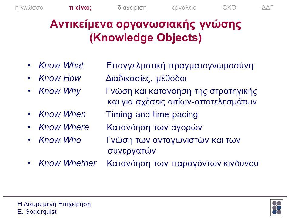 Η Διευρυμένη Επιχείρηση E. Soderquist Αντικείμενα οργανωσιακής γνώσης (Knowledge Objects) •Know What Επαγγελματική πραγματογνωμοσύνη •Know How Διαδικα