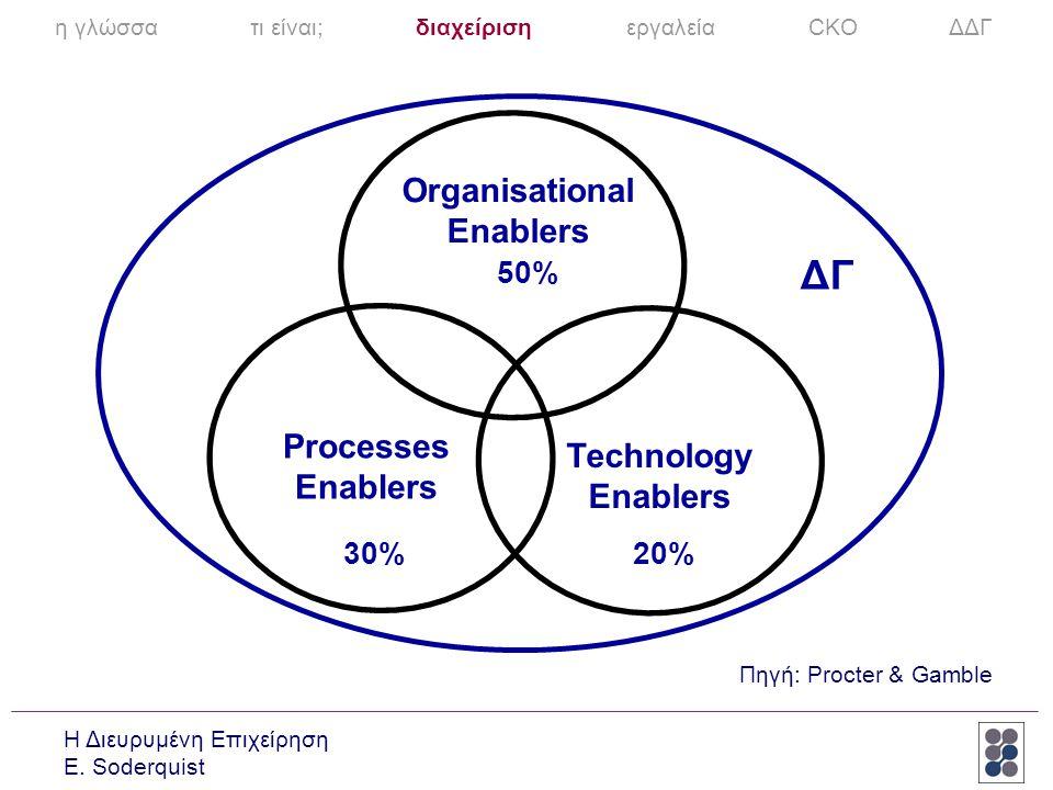 Η Διευρυμένη Επιχείρηση E. Soderquist Organisational Enablers Processes Enablers Technology Enablers 30%20% 50% ΔΓ Πηγή: Procter & Gamble η γλώσσα τι