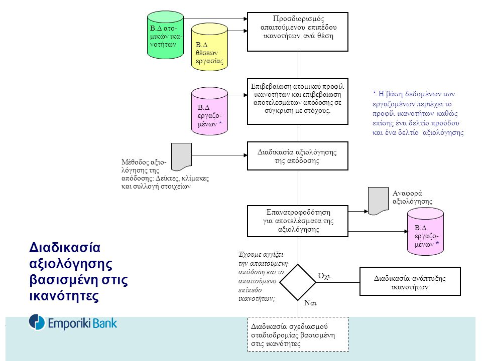Η Διευρυμένη Επιχείρηση E. Soderquist Διαδικασία αξιολόγησης βασισμένη στις ικανότητες Β.Δ εργαζο- μένων * Επιβεβαίωση ατομικού προφίλ ικανοτήτων και