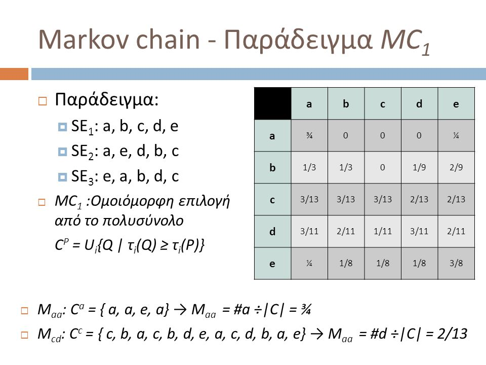 Markov chain - Παράδειγμα MC 1  Παράδειγμα:  SE 1 : a, b, c, d, e  SE 2 : a, e, d, b, c  SE 3 : e, a, b, d, c  MC 1 :Ομοιόμορφη επιλογή από το πολυσύνολο C P = U i {Q | τ i (Q) ≥ τ i (P)} abcde a ¾000¼ b 1/3 01/92/9 c 3/13 2/13 d 3/112/111/113/112/11 e ¼1/8 3/8  M aa : C a = { a, a, e, a} → M aa = #a ÷|C| = ¾  M cd : C c = { c, b, a, c, b, d, e, a, c, d, b, a, e} → M aa = #d ÷|C| = 2/13