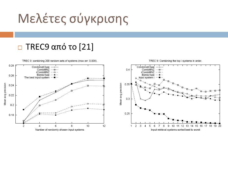 Μελέτες σύγκρισης  TREC9 από το [21]