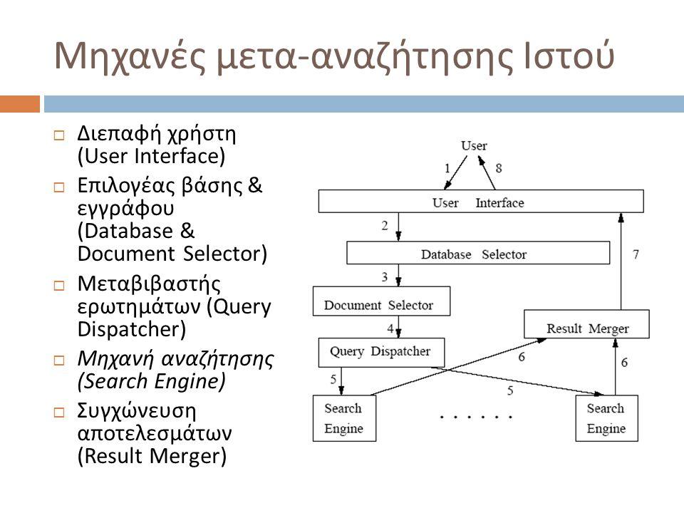 Μηχανές μετα-αναζήτησης Ιστού  Διεπαφή χρήστη (User Interface)  Επιλογέας βάσης & εγγράφου (Database & Document Selector)  Μεταβιβαστής ερωτημάτων (Query Dispatcher)  Μηχανή αναζήτησης (Search Engine)  Συγχώνευση αποτελεσμάτων (Result Merger)