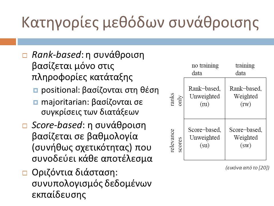 Κατηγορίες μεθόδων συνάθροισης  Rank-based: η συνάθροιση βασίζεται μόνο στις πληροφορίες κατάταξης  positional: βασίζονται στη θέση  majoritarian: βασίζονται σε συγκρίσεις των διατάξεων  Score-based: η συνάθροιση βασίζεται σε βαθμολογία (συνήθως σχετικότητας) που συνοδεύει κάθε αποτέλεσμα  Οριζόντια διάσταση: συνυπολογισμός δεδομένων εκπαίδευσης (εικόνα από το [20])