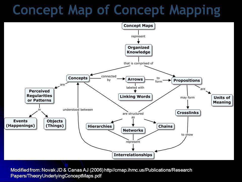 Οι εννοιολογικοί χάρτες επιτρέπουν να εκφράζουμε τη γνώση μας σε μορφή που: Α) είναι εύκολα κατανοητή από τους άλλους Β) μπορεί να αξιοποιηθεί από άλλους.