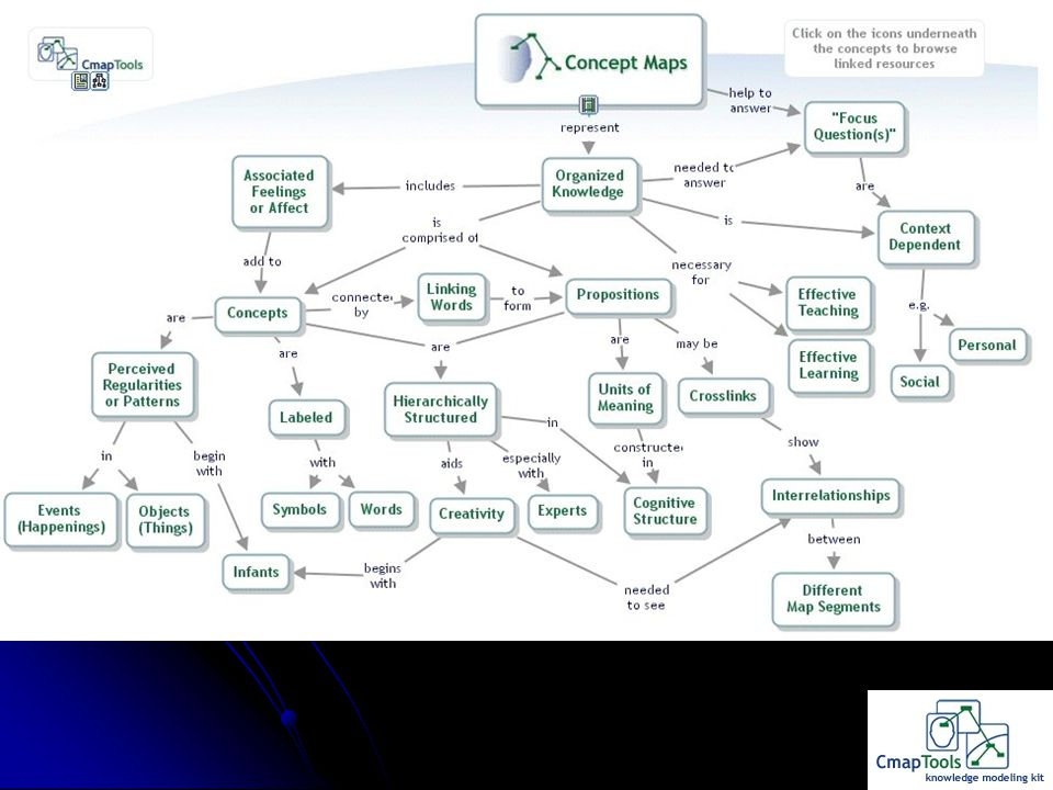 Concept Map of Concept Mapping Modified from: Novak JD & Canas AJ (2006) http//cmap.ihmc.us/Publications/Research Papers/TheoryUnderlyingConceptMaps.p