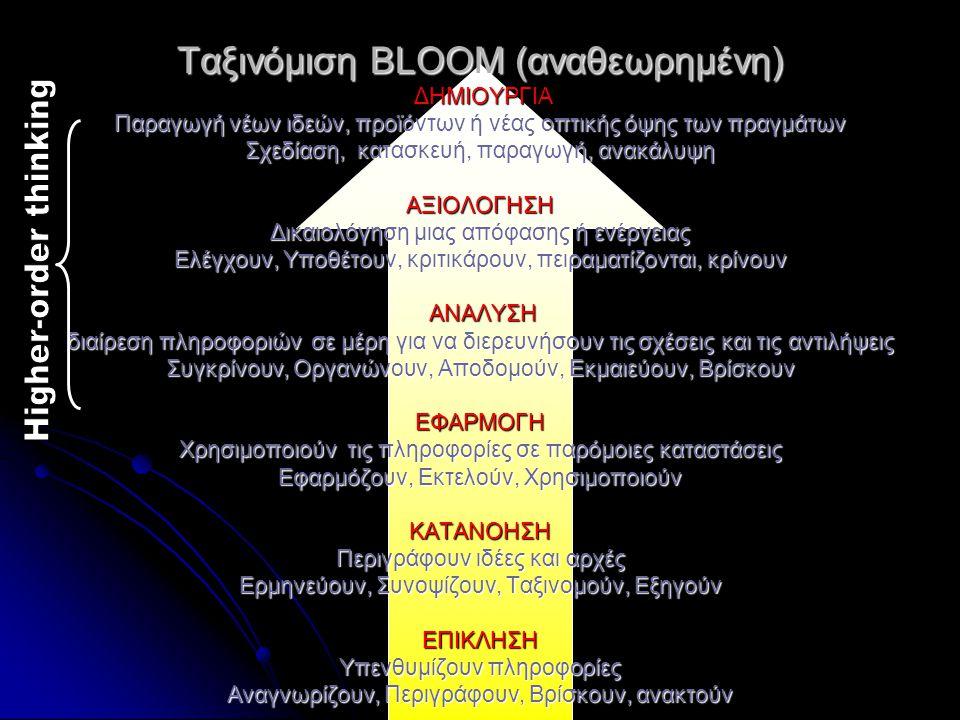Ταξινόμιση BLOOM (αναθεωρημένη) ΔΗΜΙΟΥΡΓΙΑ Παραγωγή νέων ιδεών, προϊόντων ή νέας οπτικής όψης των πραγμάτων Σχεδίαση, κατασκευή, παραγωγή, ανακάλυψη ΑΞΙΟΛΟΓΗΣΗ Δικαιολόγηση μιας απόφασης ή ενέργειας Ελέγχουν, Υποθέτουν, κριτικάρουν, πειραματίζονται, κρίνουν AΝΑΛΥΣΗ διαίρεση πληροφοριών σε μέρη για να διερευνήσουν τις σχέσεις και τις αντιλήψεις Συγκρίνουν, Οργανώνουν, Αποδομούν, Εκμαιεύουν, Βρίσκουν ΕΦΑΡΜΟΓΗ Χρησιμοποιούν τις πληροφορίες σε παρόμοιες καταστάσεις Εφαρμόζουν, Εκτελούν, Χρησιμοποιούν ΚΑΤΑΝΟΗΣΗ Περιγράφουν ιδέες και αρχές Ερμηνεύουν, Συνοψίζουν, Ταξινομούν, Εξηγούν ΕΠΙΚΛΗΣΗ Υπενθυμίζουν πληροφορίες Αναγνωρίζουν, Περιγράφουν, Βρίσκουν, ανακτούν