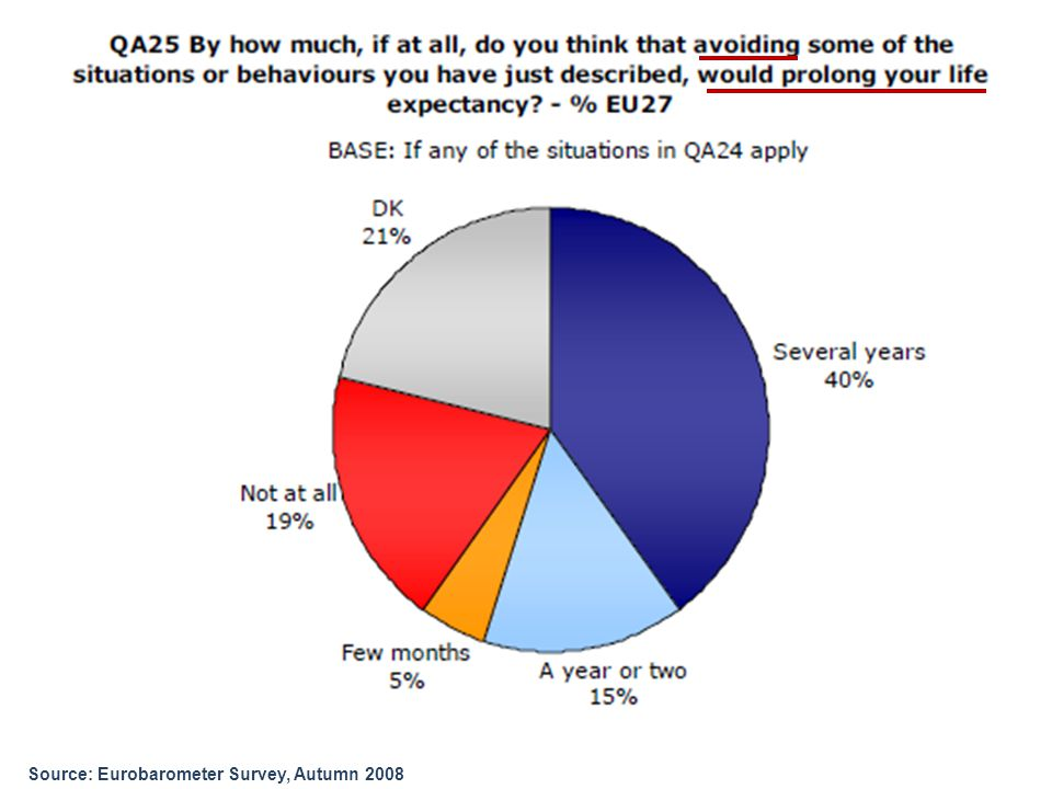 Source: Eurobarometer Survey, Autumn 2008