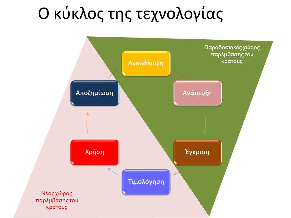 Ο κύκλος της τεχνολογίας ΑνακάλυψηΑνάπτυξηΈγκρισηΤιμολόγησηΧρήσηΑποζημίωση Νέος χώρος παρέμβασης του κράτους Παραδοσιακός χώρος παρέμβασης του κράτους