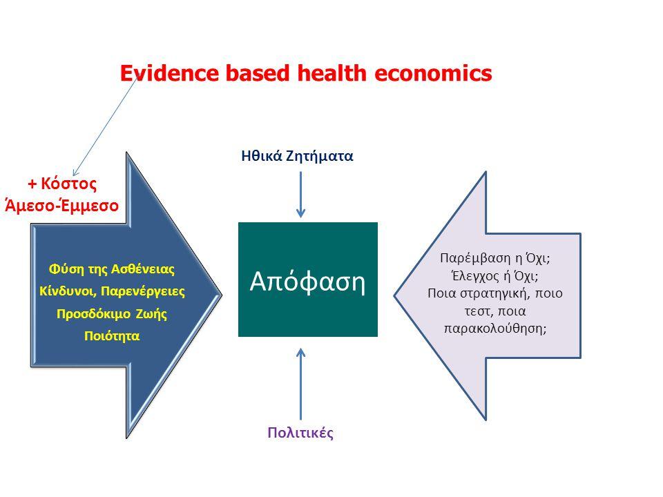 Evidence based health economics Προϊόντα Αγορές Φύση της Ασθένειας Κίνδυνοι, Παρενέργειες Προσδόκιμο Ζωής Ποιότητα Πολιτικές Παρέμβαση η Όχι; Έλεγχος ή Όχι; Ποια στρατηγική, ποιο τεστ, ποια παρακολούθηση; Απόφαση Ηθικά Ζητήματα + Κόστος Άμεσο-Έμμεσο