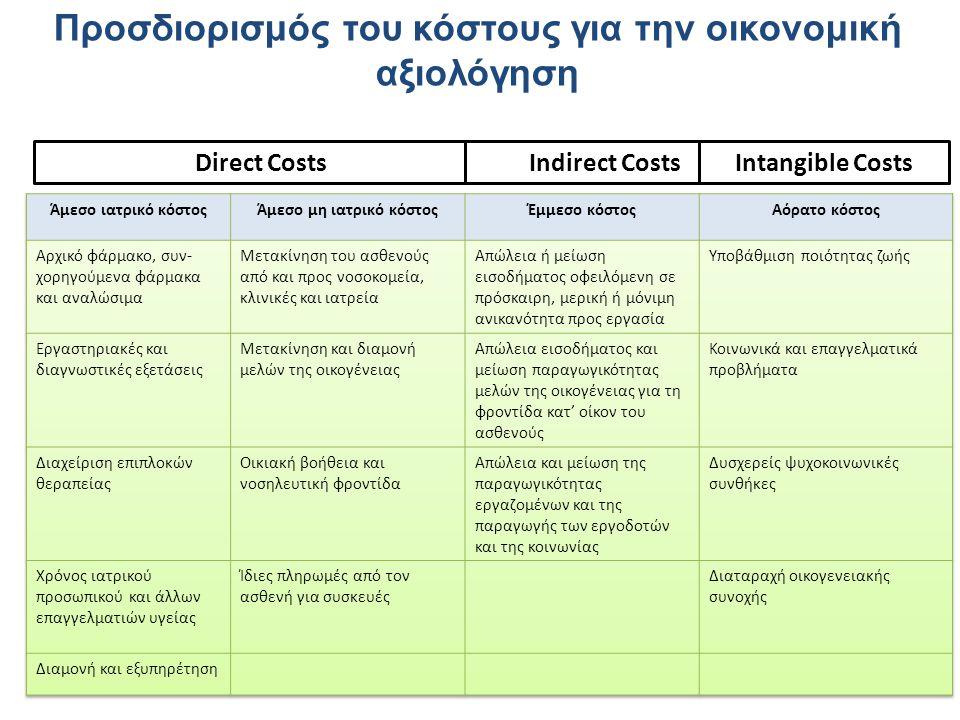Προσδιορισμός του κόστους για την οικονομική αξιολόγηση Direct CostsIndirect CostsIntangible Costs