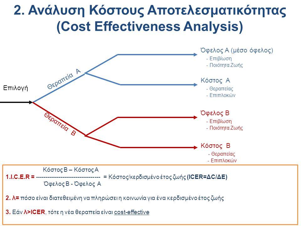 Όφελος Α (μέσο όφελος) - Επιβίωση - Ποιότητα Ζωής Κόστος Α - Θεραπείας - Επιπλοκών Θεραπεία Α Όφελος B - Επιβίωση - Ποιότητα Ζωής Κόστος B - Θεραπείας - Επιπλοκών Θεραπεία Β Επιλογή Κόστος Β – Κόστος Α 1.Ι.C.E.R = ---------------------------------- = Κόστος/κερδισμένο έτος ζωής (ICER=ΔC/ΔE) Όφελος Β - Όφελος Α 2.