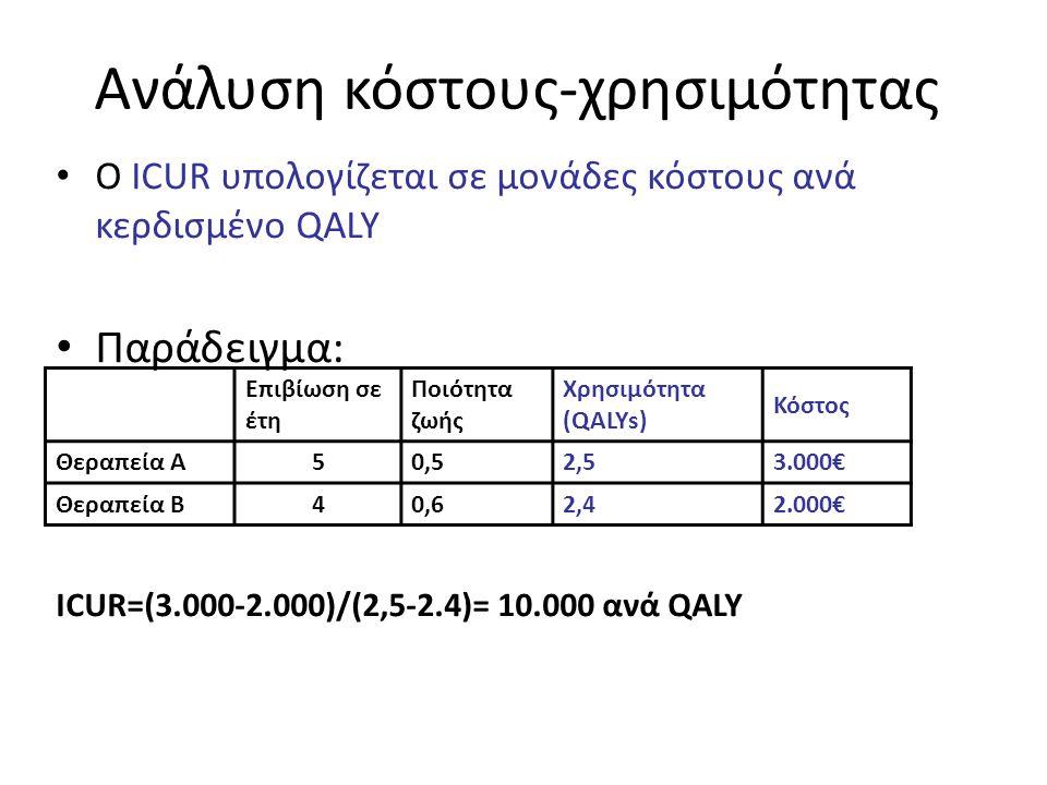 Ανάλυση κόστους-χρησιμότητας • Ο ICUR υπολογίζεται σε μονάδες κόστους ανά κερδισμένο QALY • Παράδειγμα: ICUR=(3.000-2.000)/(2,5-2.4)= 10.000 ανά QALY Επιβίωση σε έτη Ποιότητα ζωής Χρησιμότητα (QALYs) Κόστος Θεραπεία Α50,52,53.000€ Θεραπεία Β40,62,42.000€