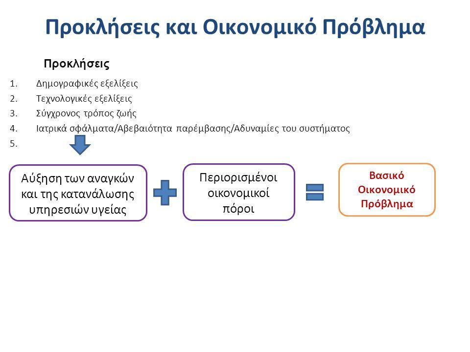 Προκλήσεις και Οικονομικό Πρόβλημα 1.Δημογραφικές εξελίξεις 2.Τεχνολογικές εξελίξεις 3.Σύγχρονος τρόπος ζωής 4.Ιατρικά σφάλματα/Αβεβαιότητα παρέμβασης/Aδυναμίες του συστήματος 5.