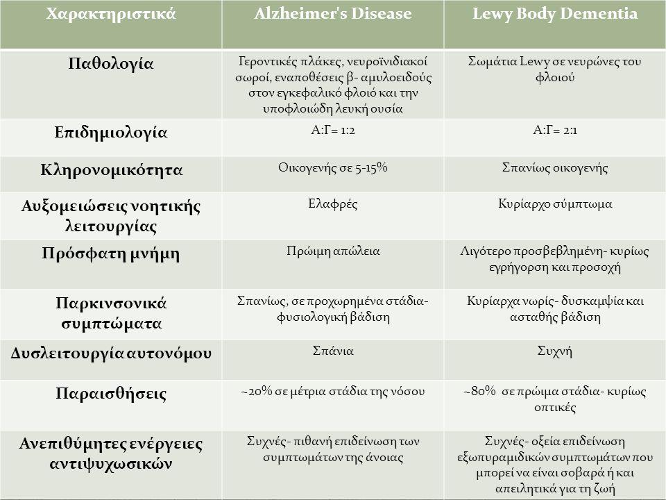 ΧαρακτηριστικάAlzheimer s DiseaseLewy Body Dementia Παθολογία Γεροντικές πλάκες, νευροϊνιδιακοί σωροί, εναποθέσεις β- αμυλοειδούς στον εγκεφαλικό φλοιό και την υποφλοιώδη λευκή ουσία Σωμάτια Lewy σε νευρώνες του φλοιού Επιδημιολογία Α:Γ= 1:2Α:Γ= 2:1 Κληρονομικότητα Οικογενής σε 5-15%Σπανίως οικογενής Αυξομειώσεις νοητικής λειτουργίας ΕλαφρέςΚυρίαρχο σύμπτωμα Πρόσφατη μνήμη Πρώιμη απώλειαΛιγότερο προσβεβλημένη- κυρίως εγρήγορση και προσοχή Παρκινσονικά συμπτώματα Σπανίως, σε προχωρημένα στάδια- φυσιολογική βάδιση Κυρίαρχα νωρίς- δυσκαμψία και ασταθής βάδιση Δυσλειτουργία αυτονόμου ΣπάνιαΣυχνή Παραισθήσεις ~20% σε μέτρια στάδια της νόσου~80% σε πρώιμα στάδια- κυρίως οπτικές Ανεπιθύμητες ενέργειες αντιψυχωσικών Συχνές- πιθανή επιδείνωση των συμπτωμάτων της άνοιας Συχνές- οξεία επιδείνωση εξωπυραμιδικών συμπτωμάτων που μπορεί να είναι σοβαρά ή και απειλητικά για τη ζωή