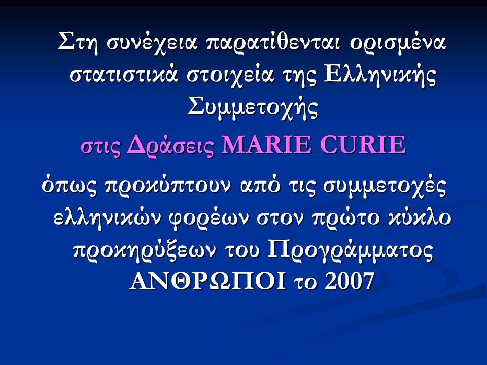 Στη συνέχεια παρατίθενται ορισμένα στατιστικά στοιχεία της Ελληνικής Συμμετοχής Στη συνέχεια παρατίθενται ορισμένα στατιστικά στοιχεία της Ελληνικής Συμμετοχής στις Δράσεις MARIE CURIE όπως προκύπτουν από τις συμμετοχές ελληνικών φορέων στον πρώτο κύκλο προκηρύξεων του Προγράμματος ΑΝΘΡΩΠΟΙ το 2007
