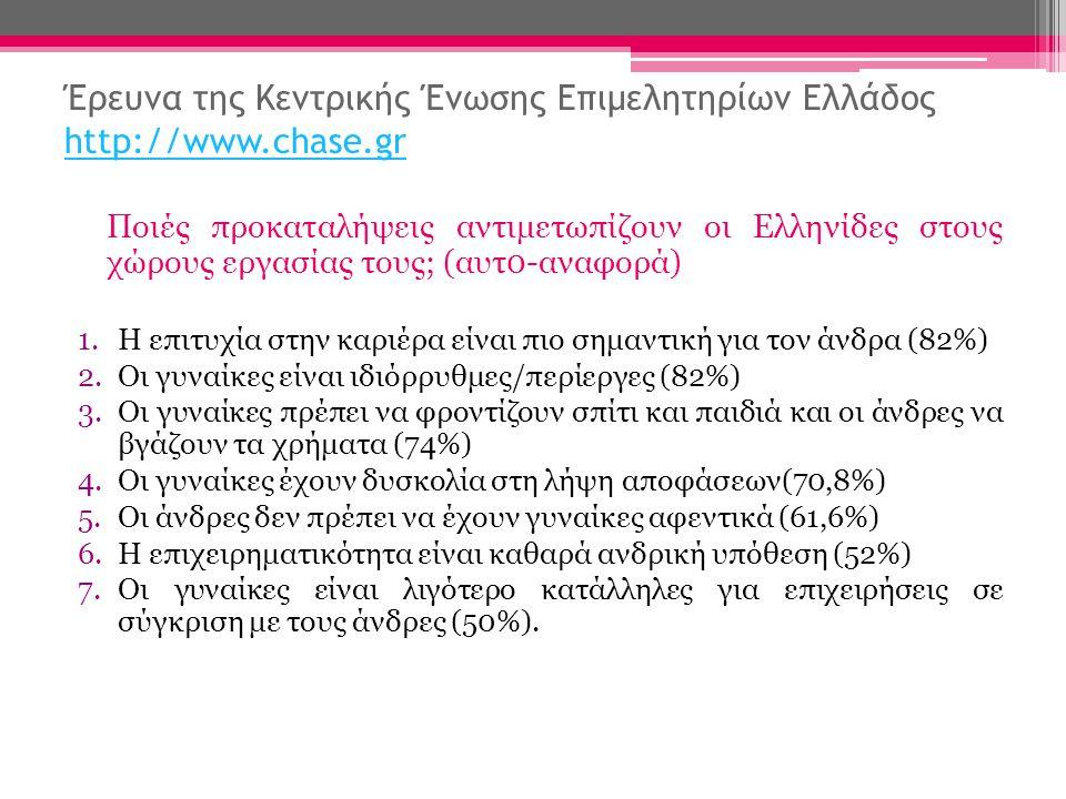 Έρευνα της Κεντρικής Ένωσης Επιμελητηρίων Ελλάδος http://www.chase.gr http://www.chase.gr Ποιές προκαταλήψεις αντιμετωπίζουν οι Ελληνίδες στους χώρους εργασίας τους; (αυτ0-αναφορά) 1.Η επιτυχία στην καριέρα είναι πιο σημαντική για τον άνδρα (82%) 2.Οι γυναίκες είναι ιδιόρρυθμες/περίεργες (82%) 3.Οι γυναίκες πρέπει να φροντίζουν σπίτι και παιδιά και οι άνδρες να βγάζουν τα χρήματα (74%) 4.Οι γυναίκες έχουν δυσκολία στη λήψη αποφάσεων(70,8%) 5.Οι άνδρες δεν πρέπει να έχουν γυναίκες αφεντικά (61,6%) 6.Η επιχειρηματικότητα είναι καθαρά ανδρική υπόθεση (52%) 7.Οι γυναίκες είναι λιγότερο κατάλληλες για επιχειρήσεις σε σύγκριση με τους άνδρες (50%).