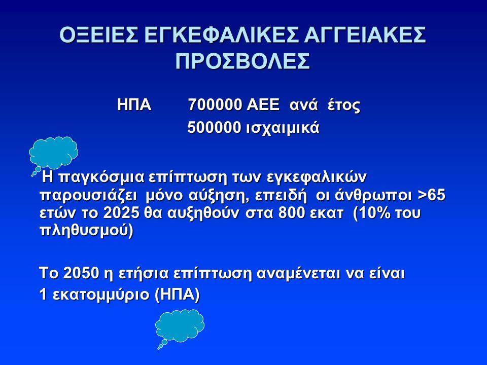 ΟΞΕΙΕΣ ΕΓΚΕΦΑΛΙΚΕΣ ΑΓΓΕΙΑΚΕΣ ΠΡΟΣΒΟΛΕΣ ΗΠΑ 700000 ΑΕΕ ανά έτος ΗΠΑ 700000 ΑΕΕ ανά έτος 500000 ισχαιμικά 500000 ισχαιμικά Η παγκόσμια επίπτωση των εγκεφαλικών παρουσιάζει μόνο αύξηση, επειδή οι άνθρωποι >65 ετών το 2025 θα αυξηθούν στα 800 εκατ (10% του πληθυσμού) Η παγκόσμια επίπτωση των εγκεφαλικών παρουσιάζει μόνο αύξηση, επειδή οι άνθρωποι >65 ετών το 2025 θα αυξηθούν στα 800 εκατ (10% του πληθυσμού) Το 2050 η ετήσια επίπτωση αναμένεται να είναι Το 2050 η ετήσια επίπτωση αναμένεται να είναι 1 εκατομμύριο (ΗΠΑ) 1 εκατομμύριο (ΗΠΑ)