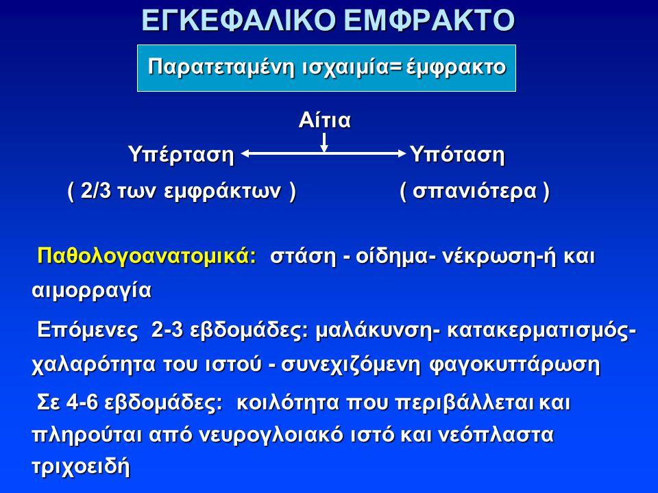 ΕΓΚΕΦΑΛΙΚΟ ΕΜΦΡΑΚΤΟ Αίτια Αίτια Υπέρταση Υπόταση Υπέρταση Υπόταση ( 2/3 των εμφράκτων ) ( σπανιότερα ) ( 2/3 των εμφράκτων ) ( σπανιότερα ) Παθολογοανατομικά: στάση - οίδημα- νέκρωση-ή και αιμορραγία Παθολογοανατομικά: στάση - οίδημα- νέκρωση-ή και αιμορραγία Επόμενες 2-3 εβδομάδες: μαλάκυνση- κατακερματισμός- χαλαρότητα του ιστού - συνεχιζόμενη φαγοκυττάρωση Επόμενες 2-3 εβδομάδες: μαλάκυνση- κατακερματισμός- χαλαρότητα του ιστού - συνεχιζόμενη φαγοκυττάρωση Σε 4-6 εβδομάδες: κοιλότητα που περιβάλλεται και πληρούται από νευρογλοιακό ιστό και νεόπλαστα τριχοειδή Σε 4-6 εβδομάδες: κοιλότητα που περιβάλλεται και πληρούται από νευρογλοιακό ιστό και νεόπλαστα τριχοειδή Παρατεταμένη ισχαιμία= έμφρακτο