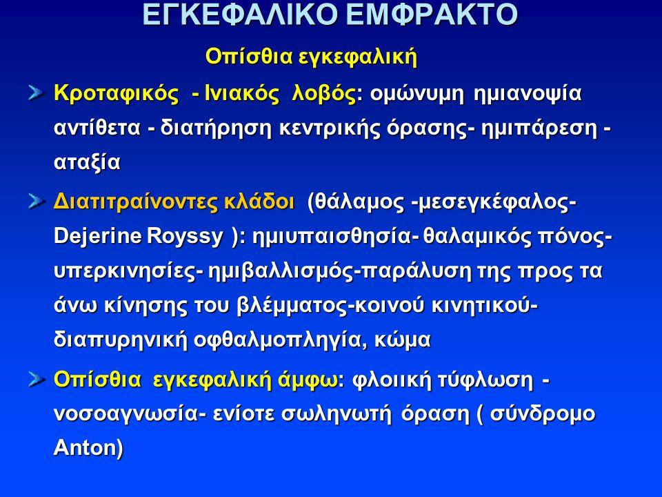 ΕΓΚΕΦΑΛΙΚΟ ΕΜΦΡΑΚΤΟ Οπίσθια εγκεφαλική Οπίσθια εγκεφαλική Κροταφικός - Ινιακός λοβός: ομώνυμη ημιανοψία αντίθετα - διατήρηση κεντρικής όρασης- ημιπάρεση - αταξία Διατιτραίνοντες κλάδοι (θάλαμος -μεσεγκέφαλος- Dejerine Royssy ): ημιυπαισθησία- θαλαμικός πόνος- υπερκινησίες- ημιβαλλισμός-παράλυση της προς τα άνω κίνησης του βλέμματος-κοινού κινητικού- διαπυρηνική οφθαλμοπληγία, κώμα Οπίσθια εγκεφαλική άμφω: φλοιική τύφλωση - νοσοαγνωσία- ενίοτε σωληνωτή όραση ( σύνδρομο Anton)