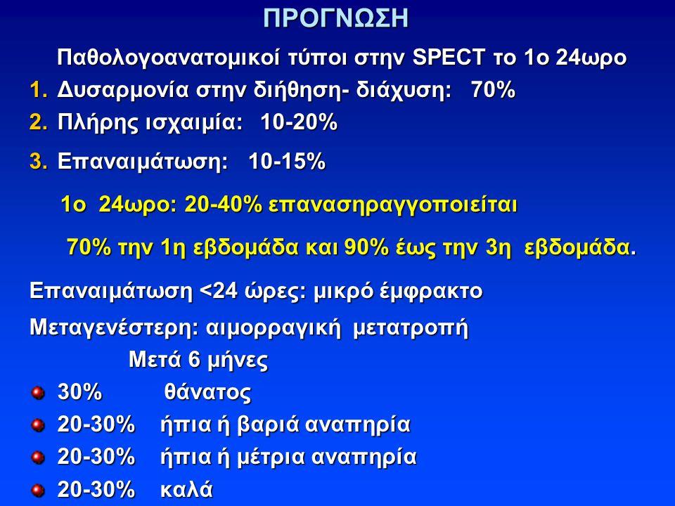 ΠΡΟΓΝΩΣΗ Παθολογοανατομικοί τύποι στην SPECT το 1ο 24ωρο Παθολογοανατομικοί τύποι στην SPECT το 1ο 24ωρο 1.Δυσαρμονία στην διήθηση- διάχυση: 70% 2.Πλήρης ισχαιμία: 10-20% 3.Επαναιμάτωση: 10-15% 1ο 24ωρο: 20-40% επανασηραγγοποιείται 1ο 24ωρο: 20-40% επανασηραγγοποιείται 70% την 1η εβδομάδα και 90% έως την 3η εβδομάδα.