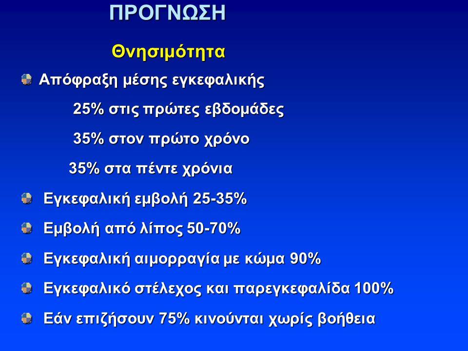 ΠΡΟΓΝΩΣΗ Θνησιμότητα Θνησιμότητα Απόφραξη μέσης εγκεφαλικής 25% στις πρώτες εβδομάδες 25% στις πρώτες εβδομάδες 35% στον πρώτο χρόνο 35% στον πρώτο χρόνο 35% στα πέντε χρόνια 35% στα πέντε χρόνια Εγκεφαλική εμβολή 25-35% Εγκεφαλική εμβολή 25-35% Εμβολή από λίπος 50-70% Εμβολή από λίπος 50-70% Εγκεφαλική αιμορραγία με κώμα 90% Εγκεφαλική αιμορραγία με κώμα 90% Εγκεφαλικό στέλεχος και παρεγκεφαλίδα 100% Εγκεφαλικό στέλεχος και παρεγκεφαλίδα 100% Εάν επιζήσουν 75% κινούνται χωρίς βοήθεια Εάν επιζήσουν 75% κινούνται χωρίς βοήθεια