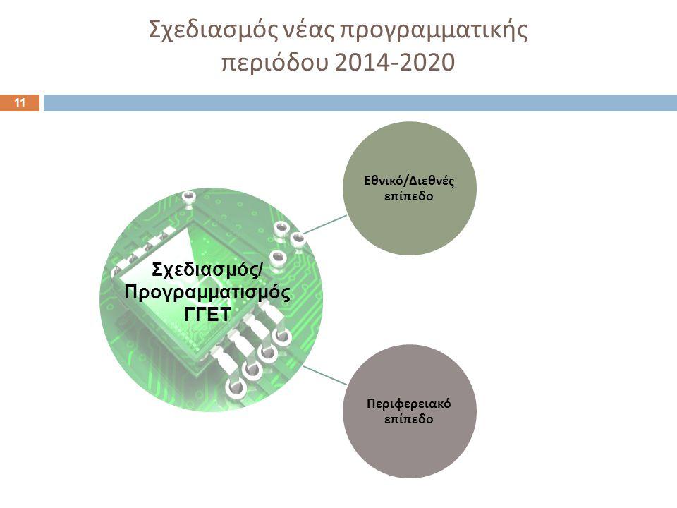 Σχεδιασμός νέας προγραμματικής περιόδου 2014-2020 11 Εθνικό / Διεθνές ε π ί π εδο Περιφερειακό ε π ί π εδο Σχεδιασμός/ Προγραμματισμός ΓΓΕΤ