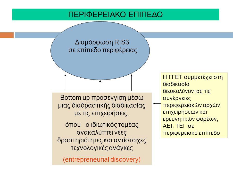 Βοttom up προσέγγιση μέσω μιας διαδραστικής διαδικασίας με τις επιχειρήσεις, όπου ο ιδιωτικός τομέας ανακαλύπτει νέες δραστηριότητες και αντίστοιχες τεχνολογικές ανάγκες (entrepreneurial discovery) Διαμόρφωση RIS3 σε επίπεδο περιφέρειας ΠΕΡΙΦΕΡΕΙΑΚΟ ΕΠΙΠΕΔΟ Η ΓΓΕΤ συμμετέχει στη διαδικασία διευκολύνοντας τις συνέργειες περιφερειακών αρχών, επιχειρήσεων και ερευνητικών φορέων, ΑΕΙ, ΤΕΙ σε περιφερειακό επίπεδο