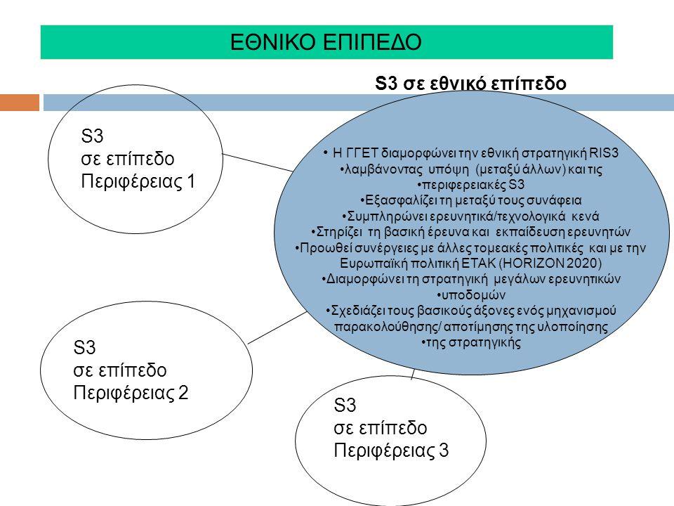S3 σε επίπεδο Περιφέρειας 1 S3 σε επίπεδο Περιφέρειας 2 S3 σε επίπεδο Περιφέρειας 3 S3 σε εθνικό επίπεδο • Η ΓΓΕΤ διαμορφώνει την εθνική στρατηγική RIS3 •λαμβάνοντας υπόψη (μεταξύ άλλων) και τις •περιφερειακές S3 •Εξασφαλίζει τη μεταξύ τους συνάφεια •Συμπληρώνει ερευνητικά/τεχνολογικά κενά •Στηρίζει τη βασική έρευνα και εκπαίδευση ερευνητών •Προωθεί συνέργειες με άλλες τομεακές πολιτικές και με την Ευρωπαϊκή πολιτική ETAK (HORIZON 2020) •Διαμορφώνει τη στρατηγική μεγάλων ερευνητικών •υποδομών •Σχεδιάζει τους βασικούς άξονες ενός μηχανισμού παρακολούθησης/ αποτίμησης της υλοποίησης •της στρατηγικής ΕΘΝΙΚΟ ΕΠΙΠΕΔΟ