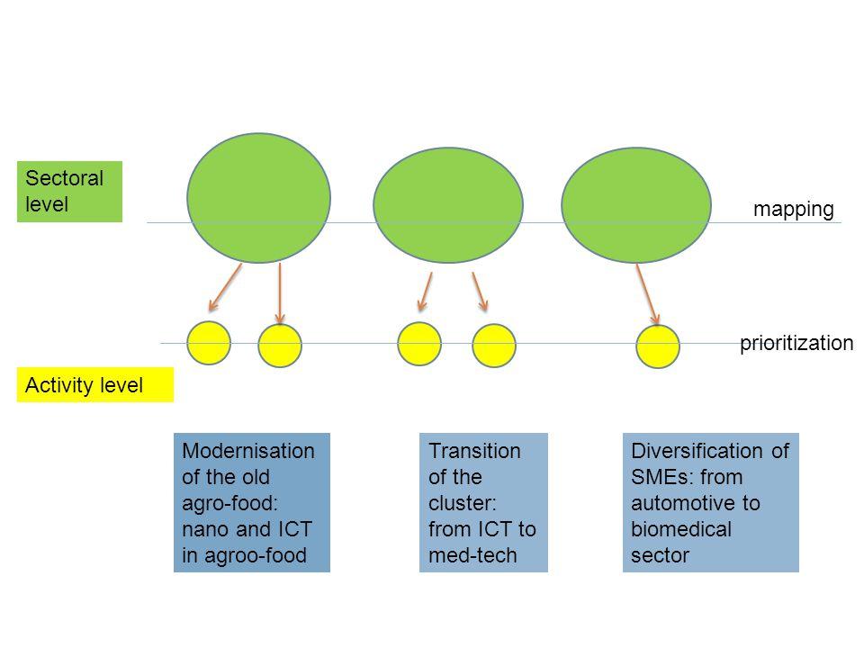 Β. ΣΧΕΔΙΑΣΜΟΣ σε δύο δια - συνδεδεμένα επίπεδα (regional and national RIS3)