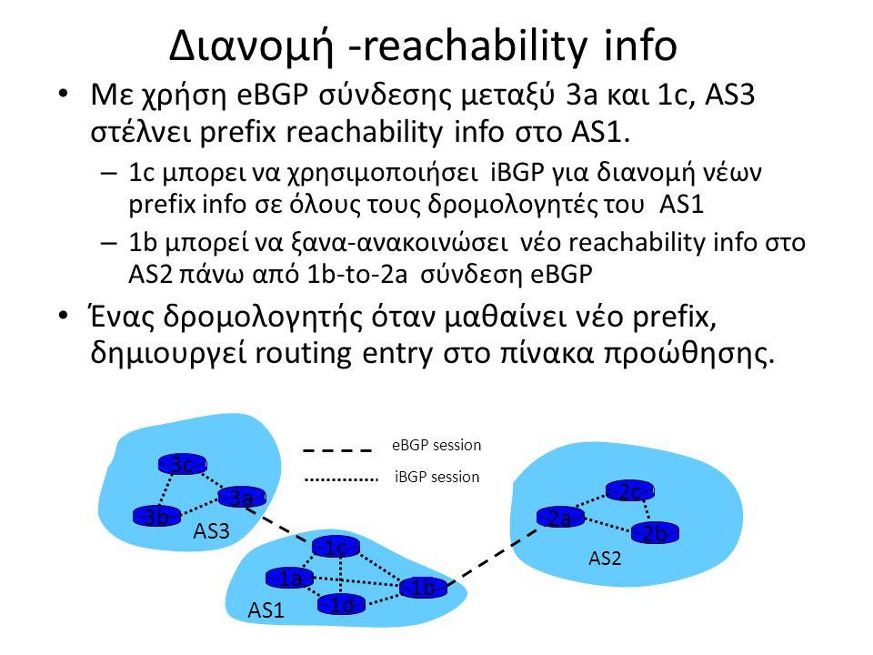 Διανομή -reachability info • Με χρήση eBGP σύνδεσης μεταξύ 3a και 1c, AS3 στέλνει prefix reachability info στο AS1. – 1c μπορει να χρησιμοποιήσει iBGP