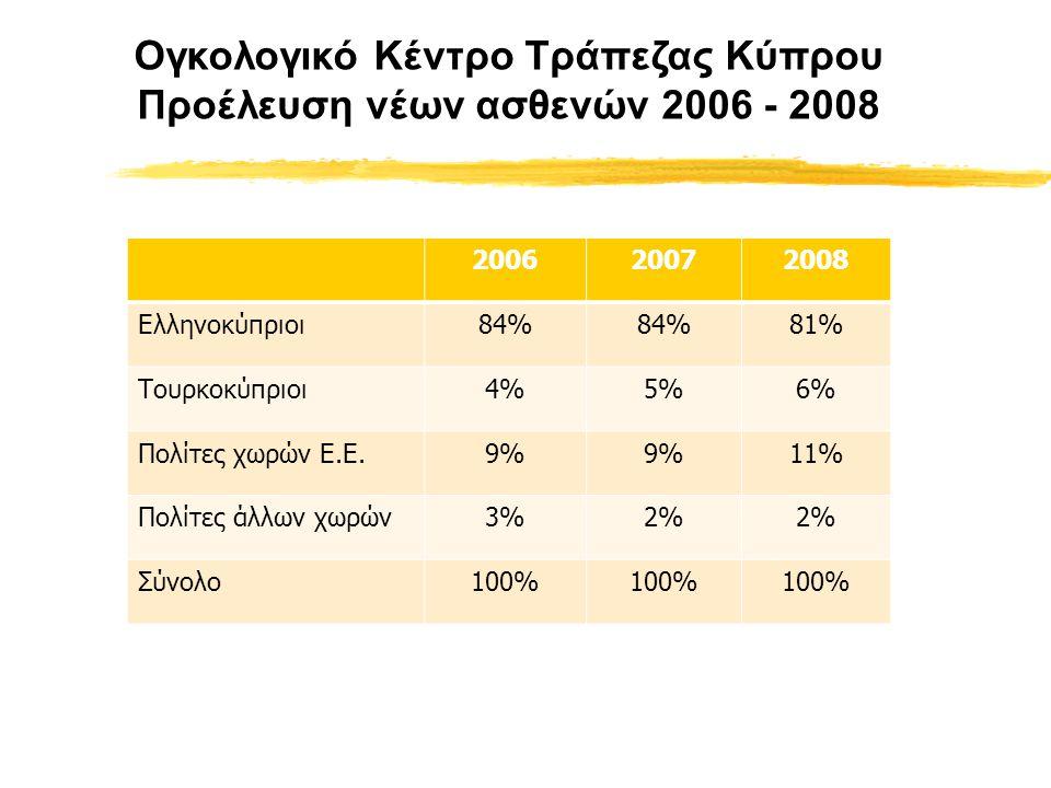 200620072008 Ελληνοκύπριοι84% 81% Τουρκοκύπριοι4%5%6% Πολίτες χωρών Ε.Ε.9% 11% Πολίτες άλλων χωρών3%2% Σύνολο100% Ογκολογικό Κέντρο Τράπεζας Κύπρου Προέλευση νέων ασθενών 2006 - 2008
