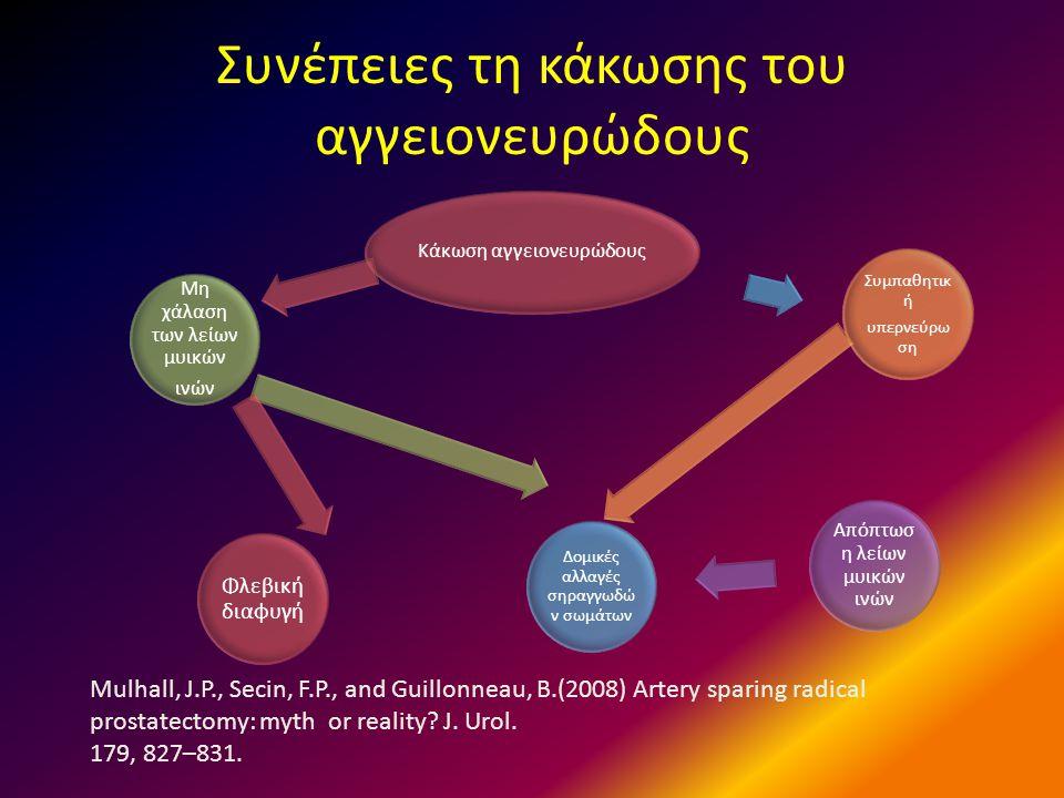 Συνέπειες τη κάκωσης του αγγειονευρώδους Κάκωση αγγειονευρώδους Μη χάλαση των λείων μυικών ινών Απόπτωσ η λείων μυικών ινών Δομικές αλλαγές σηραγγωδώ