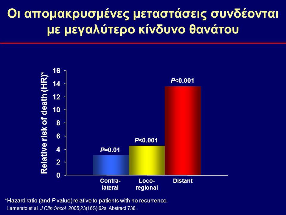 Οι απομακρυσμένες μεταστάσεις συνδέονται με μεγαλύτερο κίνδυνο θανάτου Relative risk of death (HR)* P<0.001 P=0.01 *Hazard ratio (and P value) relativ