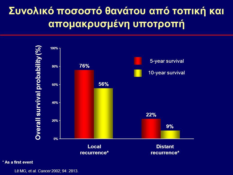 Συνολικό ποσοστό θανάτου από τοπική και απομακρυσμένη υποτροπή Overall survival probability (%) Local recurrence* Distant recurrence* 5-year survival