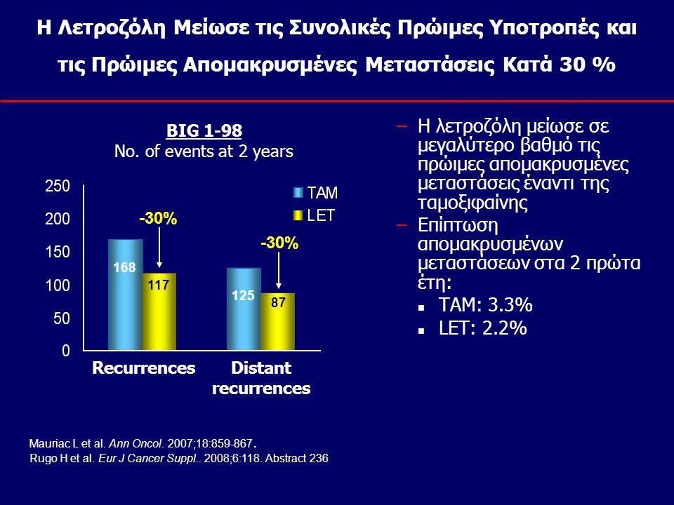 Η Λετροζόλη Μείωσε τις Συνολικές Πρώιμες Υποτροπές και τις Πρώιμες Απομακρυσμένες Μεταστάσεις Κατά 30 % –Η λετροζόλη μείωσε σε μεγαλύτερο βαθμό τις πρ