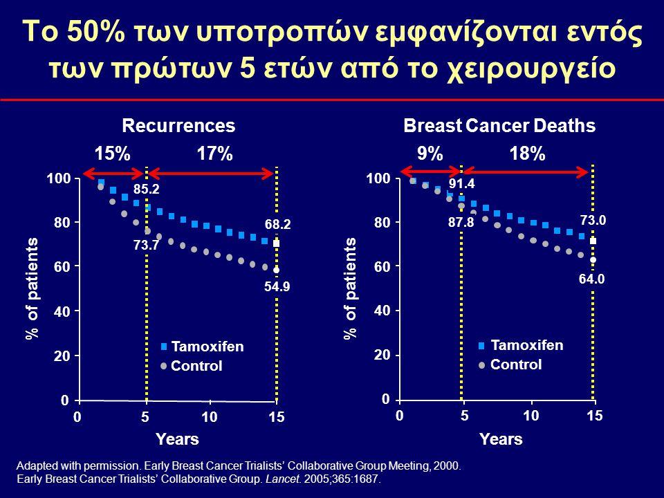 Years Recurrence hazard rate 0 0.1 0.2 0.3 0123456789101112 Ο κίνδυνος υποτροπής από καρκίνο μαστού είναι πολύ σημαντικός τα πρώτα 5 χρόνια μετά την διάγνωση και κυρίως τα έτη 1-3  Αυξημένος αριθμός υποτροπών τα πρώτα 3 έτη για όλες τις ασθενείς N=3585 Saphner et al.