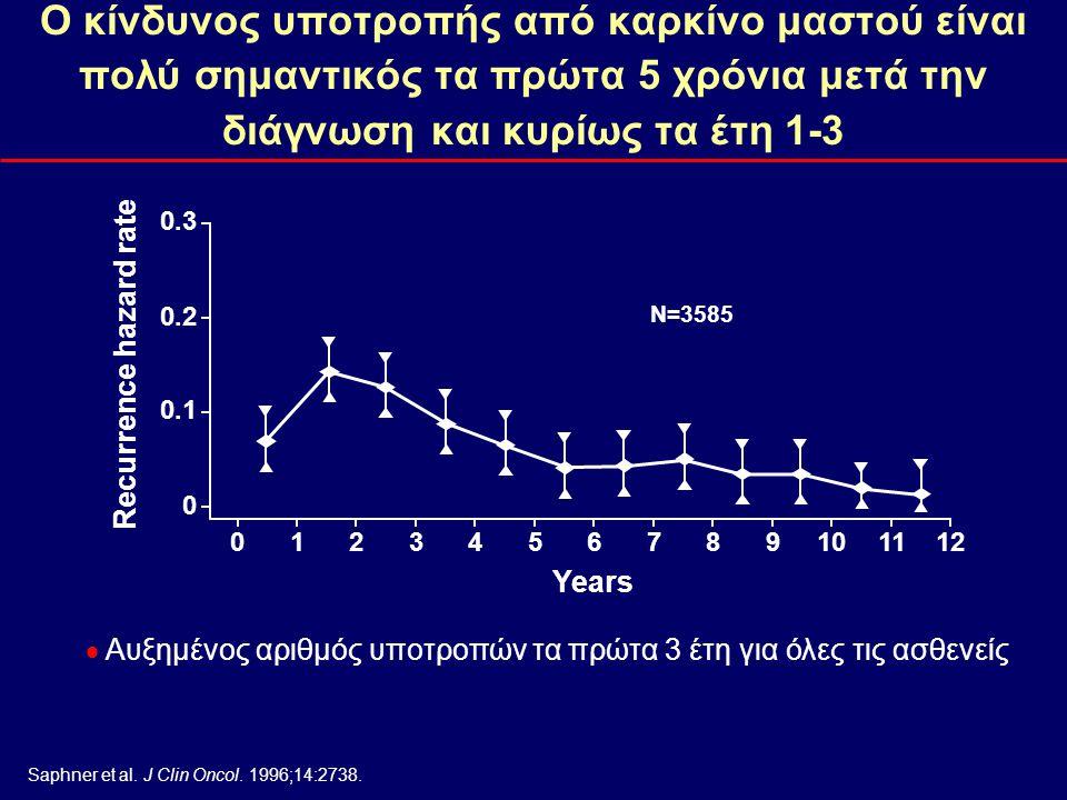 Node-positive Node-negative Όλοι οι ασθενείς (Ν+ & Ν-) αντιμετωπίζουν αυξημένο κίνδυνο πρώιμης υποτροπής (τα πρώτα 2-3 χρόνια μετά το χειρουργείο )  Early Breast Cancer Trialists' Collaborative Group 1998 meta-analysis control data 1, graphed to show prominent early peak of recurrences 2 1.