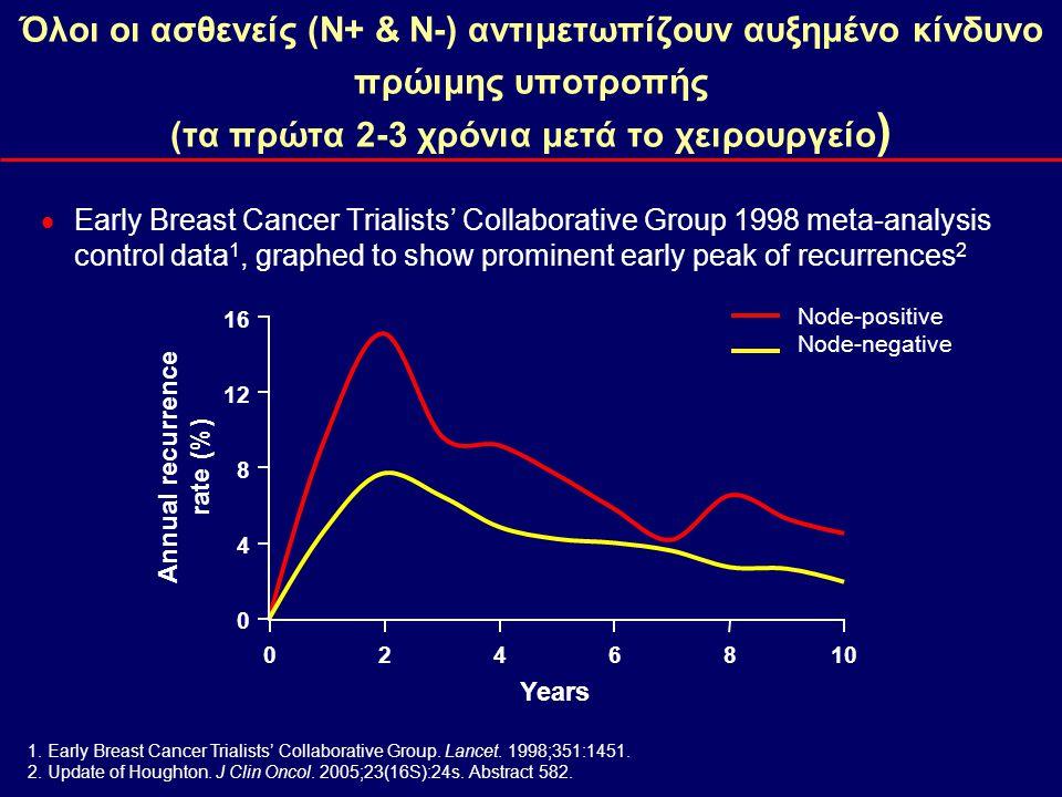 Node-positive Node-negative Όλοι οι ασθενείς (Ν+ & Ν-) αντιμετωπίζουν αυξημένο κίνδυνο πρώιμης υποτροπής (τα πρώτα 2-3 χρόνια μετά το χειρουργείο ) 
