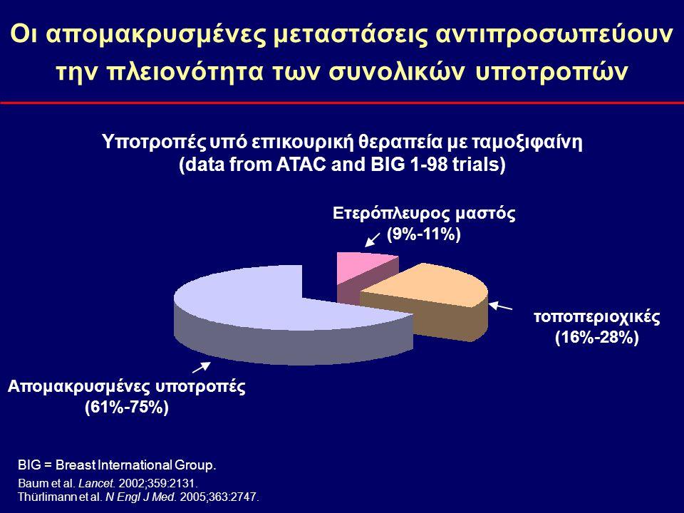 Οι απομακρυσμένες μεταστάσεις αντιπροσωπεύουν την πλειονότητα των συνολικών υποτροπών Υποτροπές υπό επικουρική θεραπεία με ταμοξιφαίνη (data from ATAC