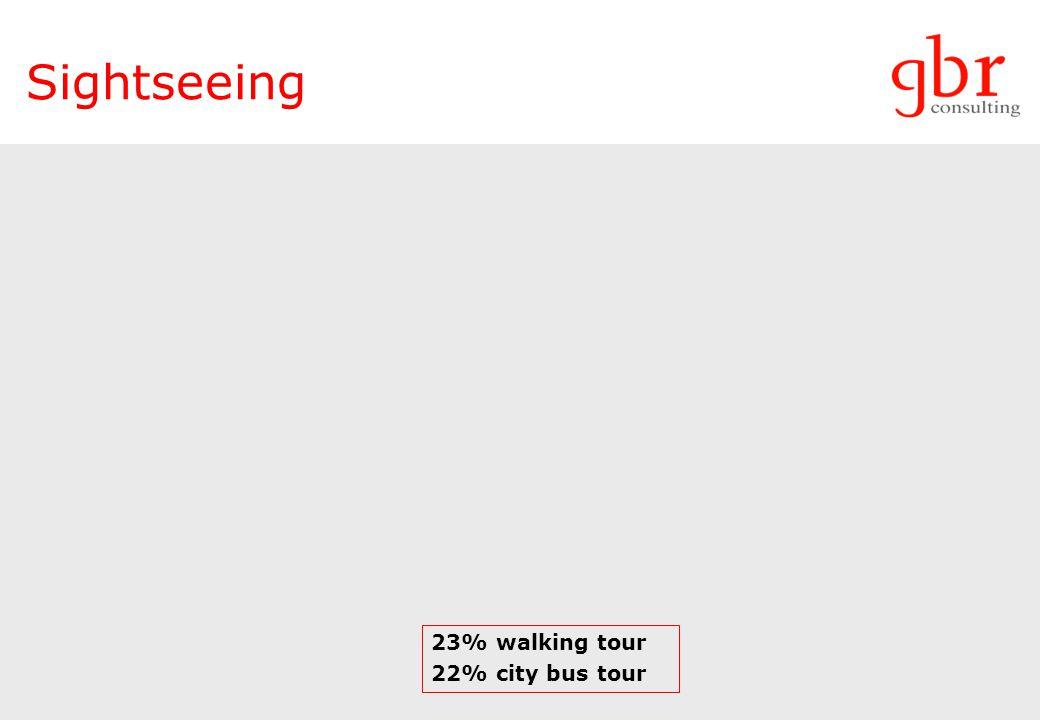 Sightseeing 23% walking tour 22% city bus tour