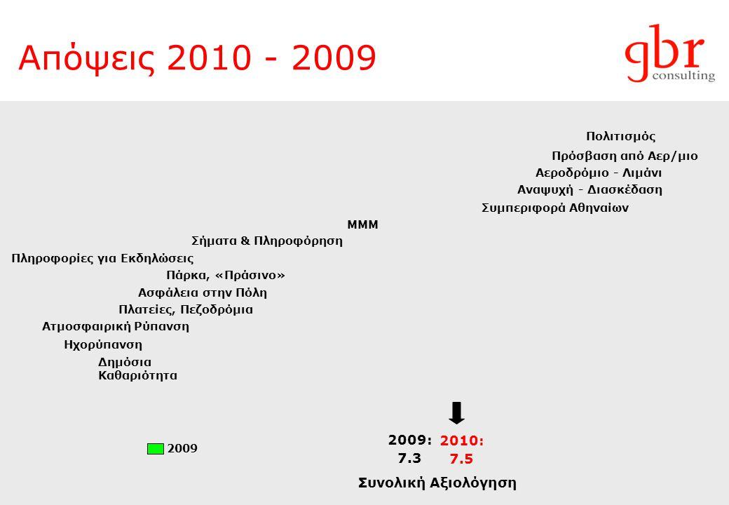 Απόψεις 2010 - 2009 2009: 7.3 Συνολική Αξιολόγηση Πρόσβαση από Αερ/μιο Πολιτισμός Αεροδρόμιο - Λιμάνι Συμπεριφορά Αθηναίων ΜΜΜ Αναψυχή - Διασκέδαση Σήματα & Πληροφόρηση Πάρκα, «Πράσινο» Ασφάλεια στην Πόλη Πλατείες, Πεζοδρόμια Δημόσια Καθαριότητα Πληροφορίες για Εκδηλώσεις Ατμοσφαιρική Ρύπανση Ηχορύπανση 2010: 7.5 2009