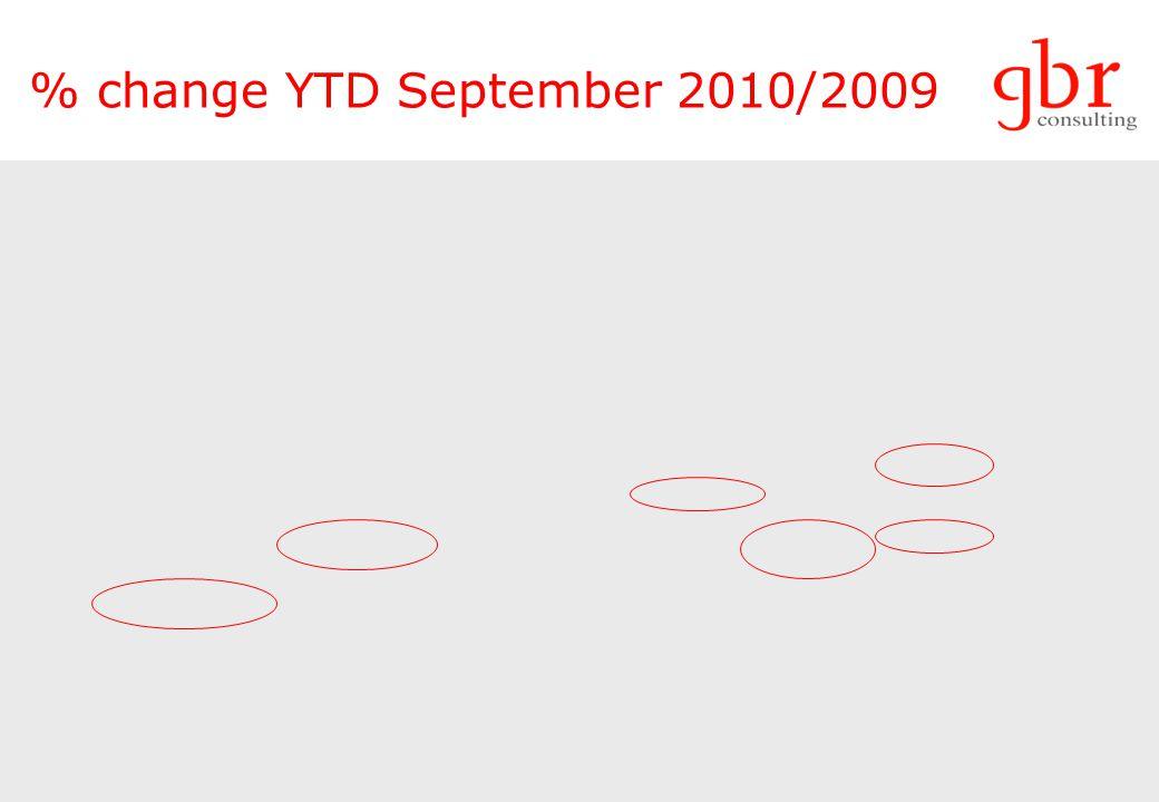 % change YTD September 2010/2009